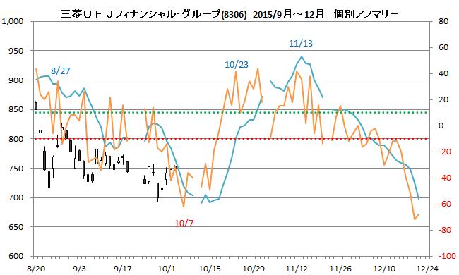 Ufj フィナンシャル 株価 三菱 グループ